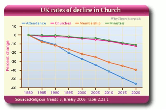 uk rates of decline in church